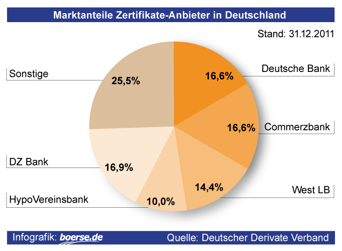 Marktanteile Zertifikate-Anbieter in Deutschland